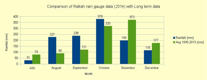 rainfall_coonoor_rain_gauge_graph